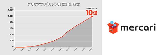 メルカリのグラフ